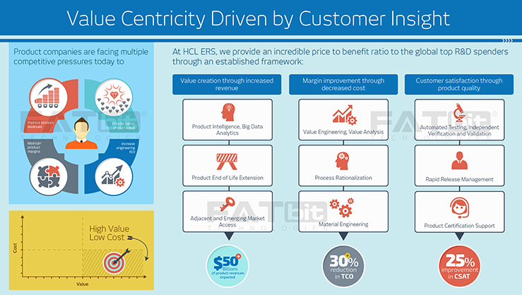 Value centricity of customer