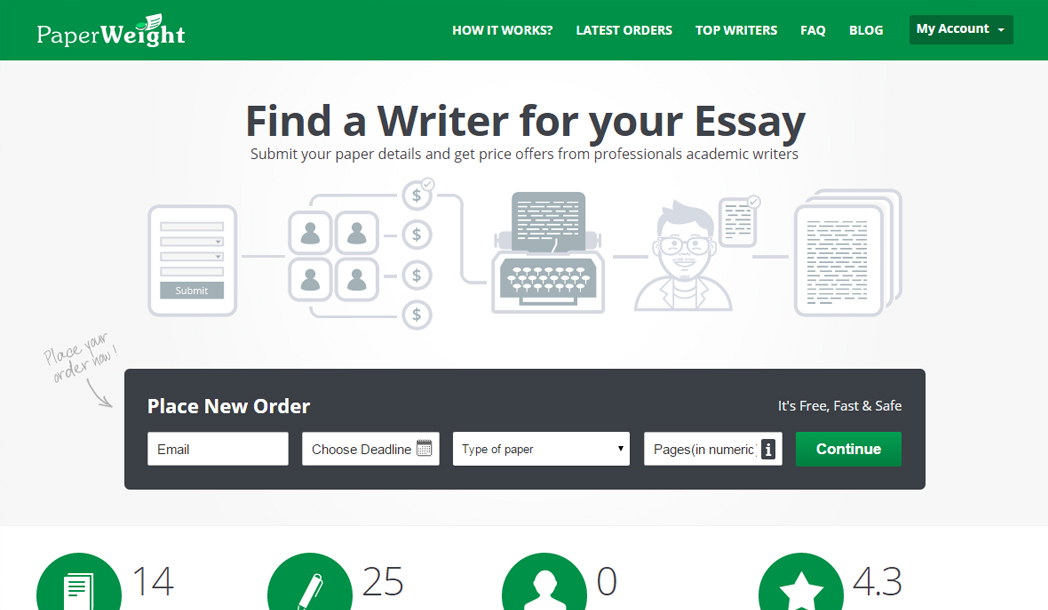 Online Marketplace for Freelance Writers